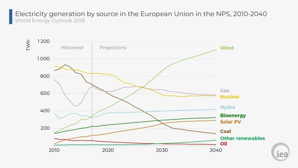 According to the IEA, wind will soon be the no.1 source of EU power (Image: EIA)