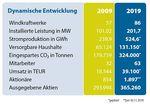 10 Jahre Windkraft Simonsfeld als AG