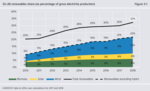Erneuerbare Energien reduzierten CO2-Emissionen des EU-Stromsektors im Jahr 2018 um 5 Prozent und verdrängten Kohle
