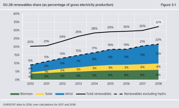 Zwar wächst der Anteil der Erneuerbaren, aber nicht schnell genug (Grafik: Agora Energiewende)