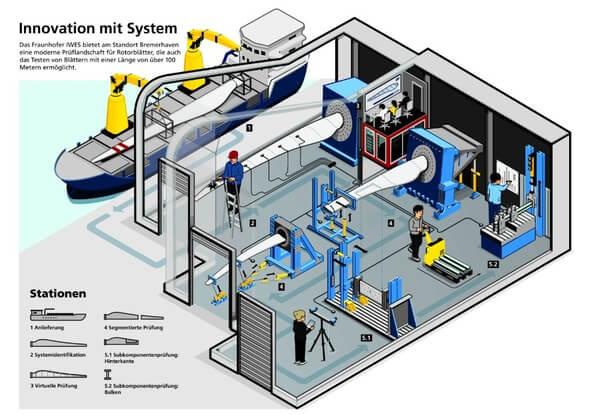 Darstellung der Projekt-Aktivitäten: Segment-, Abschnitts- und Komponentenprüfung (Grafik: IWES)