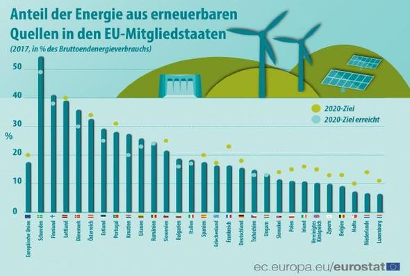 Grafiken: Eurostat