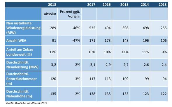 Installation von Windenergieanlagen in Brandenburg in den Jahren 2013 bis 2018 (Bild: BWE)