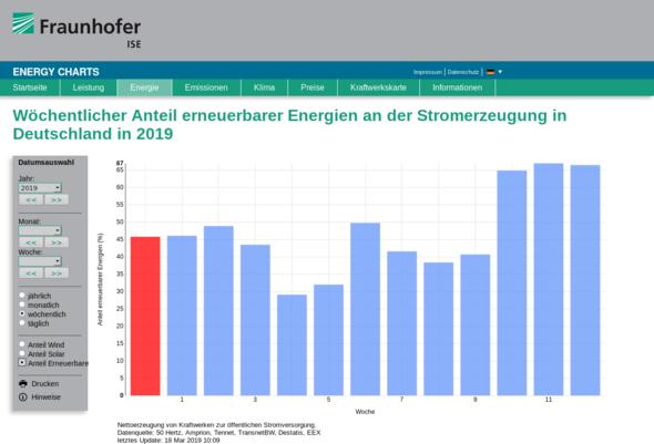 Bild: Energy Charts