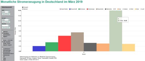 Bild: Fraunhofer ISE – Energy Charts