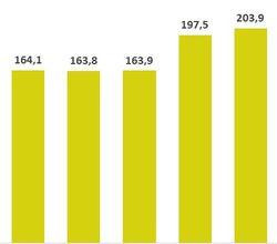 Unternehmenswert je Aktie (in EUR) (Bild: Windkraft Simonsfeld)