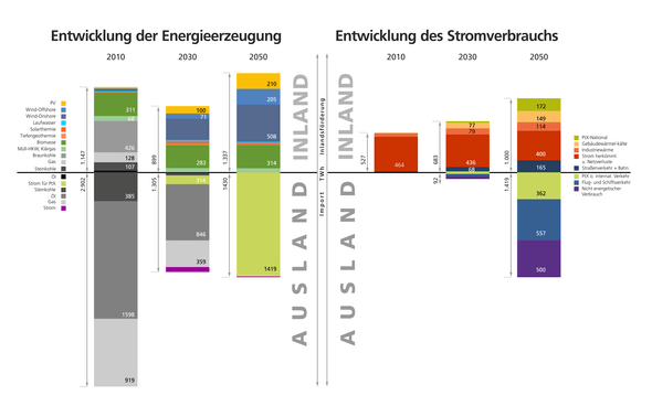 (Grafiken: Fraunhofer)