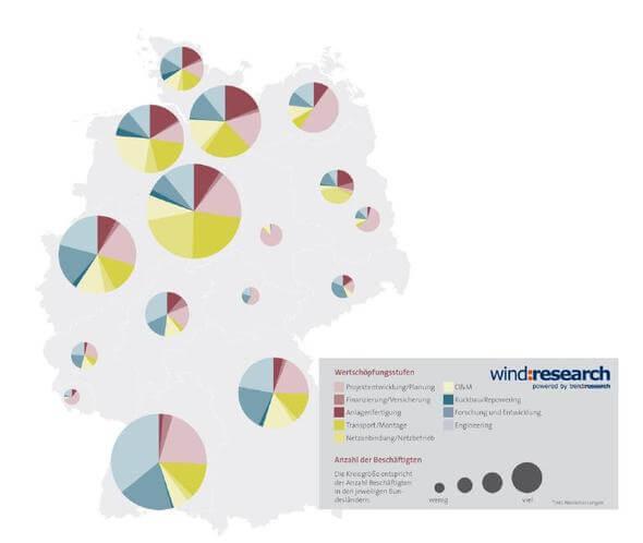 Abbildung 1: Verteilung der Wertschöpfung in Deutschland, nach Beschäftigten (Grafik: wind:research)
