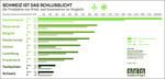 Solar- und Windstrom: Schlechte Noten für die Schweiz