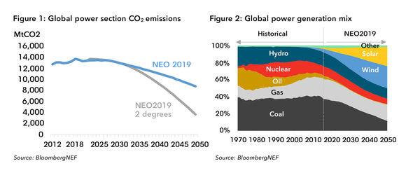 Wie verändern sich Emissionen und die Zusammensetzung des Stroms bis 2050? (Bild: BNEF)