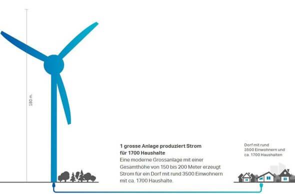 Ein modernes 150 bis 200 m hohes Windenergieanlage erzeugt genügend Strom für ein Dorf mit 3500 Einwohnern und etwa 1700 Haushalten (Bild: Suisse Éole)