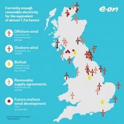 Image: E.ON UK