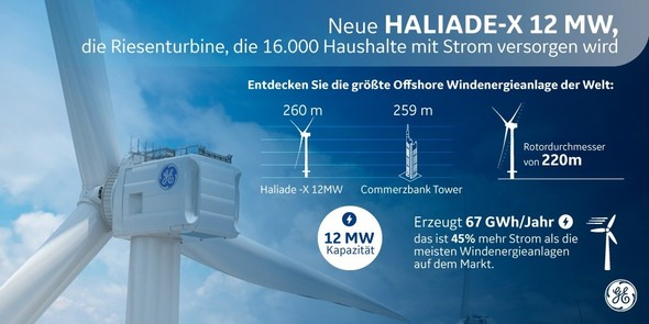 Bild: GE Renewable Energy