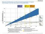 PtX braucht Nachhaltigkeitsregeln: zusätzlicher erneuerbarer Strom zentral für Klimaschutz