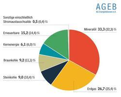Die Anteile der verschiedenen Energieträger im nationalen Energiemix haben sich im ersten Halbjahr 2019 weiter verschoben (Bild: AG Energiebilanzen)