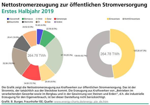 Grafik: Fraunhofer ISE