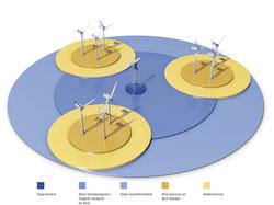 Funktionsprinzip einer zentralen Detektionseinheit, Abdeckung von ca. 20 Windparks (Bild: Projekt-Firmengruppe)