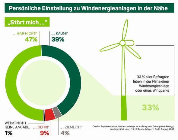 Bild: Greenpeace Energy