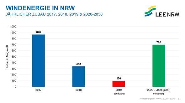 Grafiken: LEE NRW