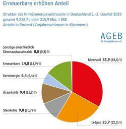 Grafik: AG Energiebilanzen