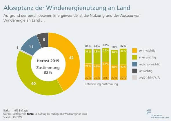 Grafik: Fachagentur Windenergie an Land