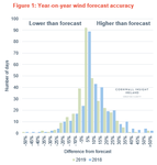Analysing wind forecasting in the Irish energy market