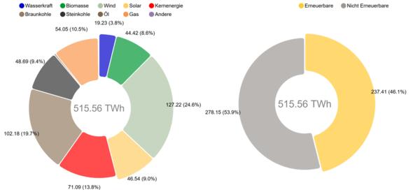 Die Grafik zeigt die Nettostromerzeugung aus Kraftwerken zur öffentlichen Stromversorgung. Das ist der Strommix, der tatsächlich aus der Steckdose kommt. (Grafik Fraunhofer ISE)