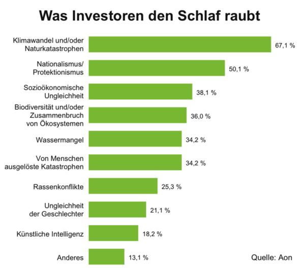 Klimawandel und wachsender Nationalismus/Protektionismus sind für institutionelle Investoren weltweit die größten Risikofaktoren. Das zeigt eine Studie des Beratungs- und Dienstleistungsunternehmens Aon. (Grafik: Aon)