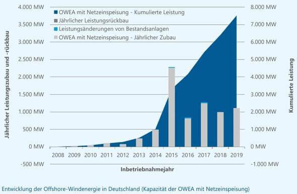 Bild: Stiftung OFFSHORE-WINDENERGIE u.a.