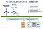 M.O.E. veröffentlicht Übersicht der ausgestellten Prototypenbestätigungen