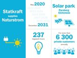 Statkraft supplies NATURSTROM with green electricity from German solar park