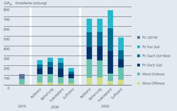 Kumulativ installierte Leistung von Photovoltaikanlagen sowie Windenergieanlagen in 2030 und 2050 für die vier untersuchten Szenarien (Grafik: Fraunhofer ISE)