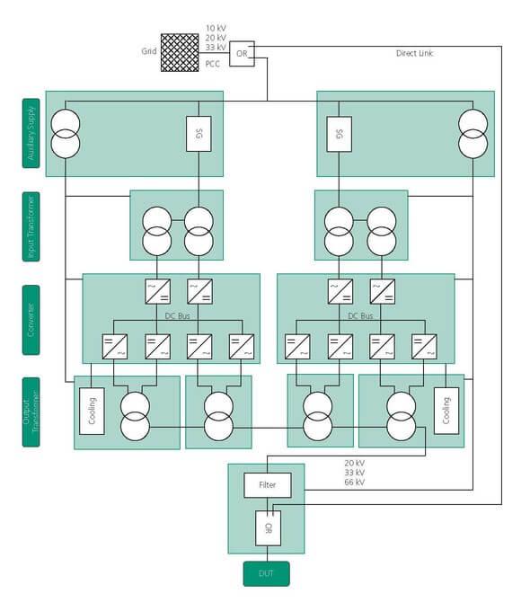 Aufbau des Mobil-Grid-CoP. Die einzelnen Komponenten des Mobil-Grid-CoPs werden in Überseecontainern untergebracht, welche im Übersichtsplan grün dargestellt sind (Bild: Fraunhofer IWES)