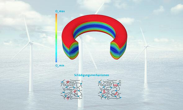 Langzeitprognose (Bild: Freudenberg Sealing Technologies 2020)