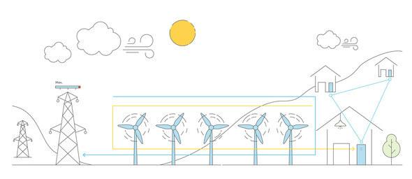 Überschüssiger Windstrom (gelb) wird in einem Netzwerk aus sonnenBatterien gespeichert. Die Windräder können weiterlaufen und ihren Strom (blau) weiter einspeisen (Bild: sonnen)