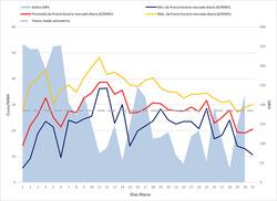 Generación eólica frente a precio mínimo, medio y máximo (Fuente: REE y OMIE)