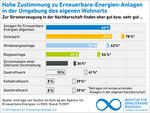 """Neue AEE-Studie: Öffentlichkeitsbeteiligung ist keine akzeptanzfördernde """"Einbahnstraße"""""""