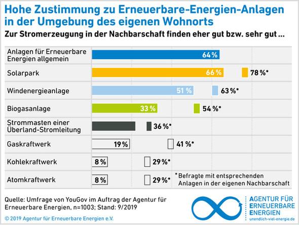 Grafik: AEE