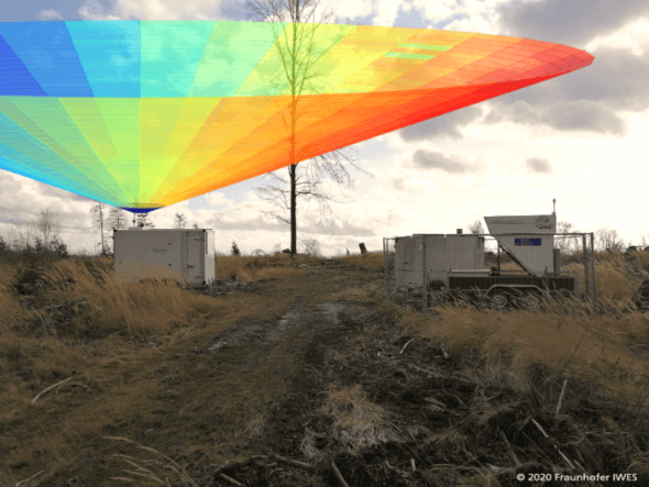 Messaufbau im geplanten Windpark. Das scanning Lidar kann die Windbedingungen (farbig illustriert) nahezu über der gesamten Fläche des Windparks messen (Bild: Fraunhofer IWES)