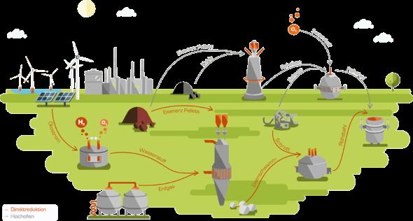 So soll die moderne Stahlproduktion aussehen, die sauberer ist als die herkömmliche (Bild: Salzgitter AG)