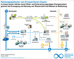 Sektorenkopplung mit Erneuerbaren Gasen - Universal-Energieträger für die Energiewende