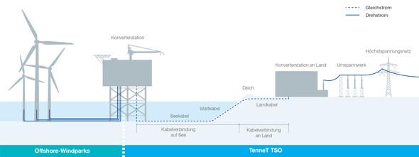 Mit dem innovativen 66-kV-Anschluss werden die Windparks direkt mit der Offshore-Plattform von TenneT verbunden. Umspannstationen in den Offshore-Windparks sind dadurch nicht mehr notwendig (Grafik: TenneT)