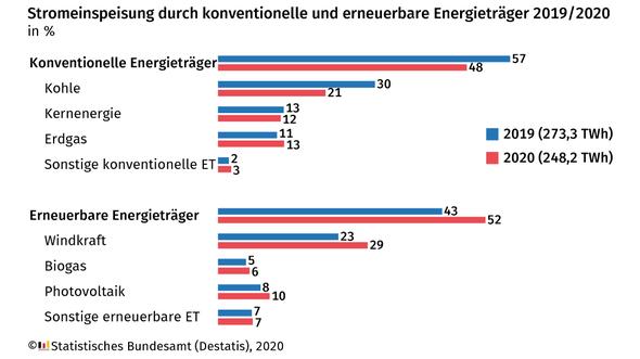 Grafik: Statistisches Bundesamt