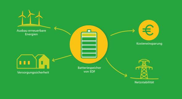 Batteriespeicher von EDF Renewables tragen zum Gelingen der Energiewende bei (Bild: EDF Distributed Solutions GmbH)