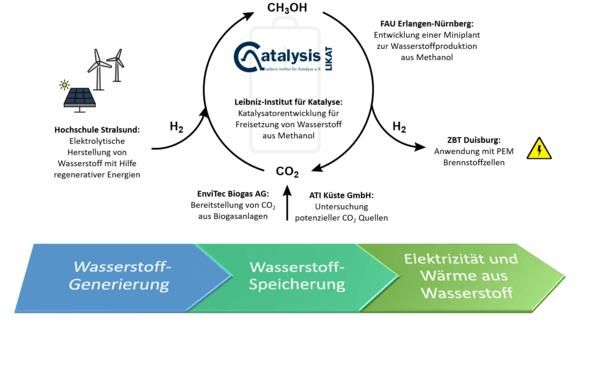 Bild: Leibniz-Institut für Katalyse