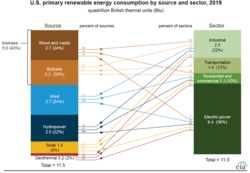 Spurce: U.S. Energy Information Administration, Monthly Energy Review