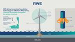 RWE und DEME Offshore setzen mit innovativen Stahlkragen für Offshore-Fundamente im Windpark Kaskasi neue Maßstäbe