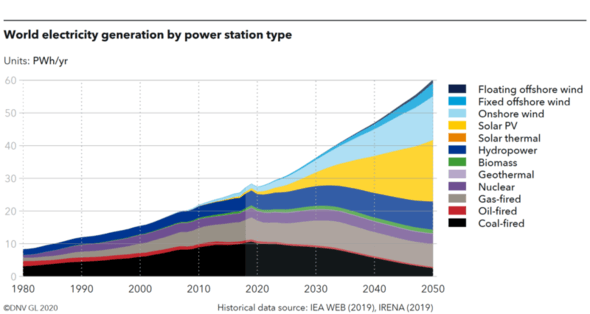 Floating wind will deliver 2% of the world's power supply until 2050 (Image: DNV GL Energy Transition Outlook)