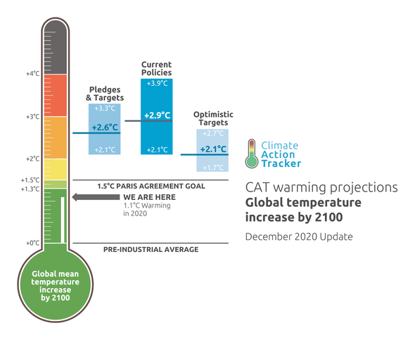 Image: Climate Action Tracker