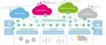 Whitepaper: Prädiktive Instandhaltung von Windenergieanlagen in einem Energy Data Space